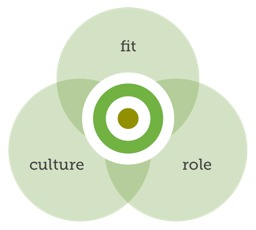 Fit, culture and role all have a part to play when building teams or hiring staff
